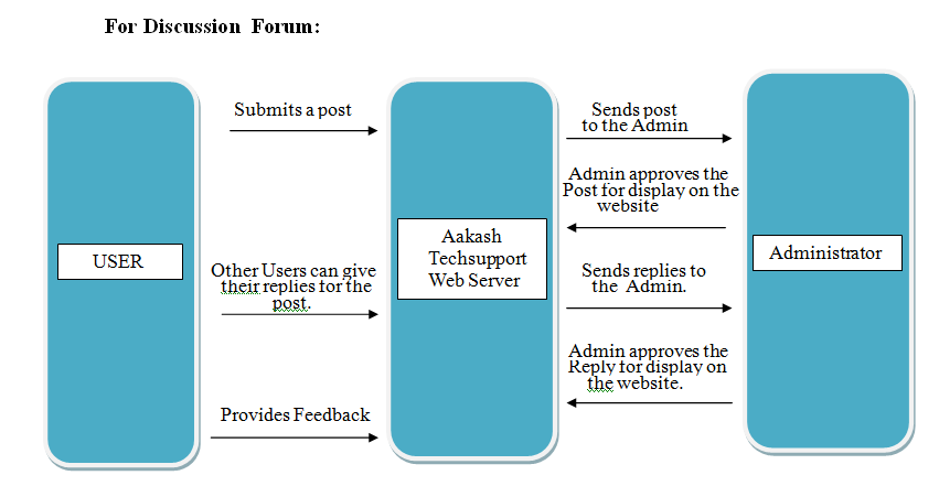 Acknowledgement srs for aakashtechsupport 101 documentation data flow diagram for discussion forums ccuart Choice Image