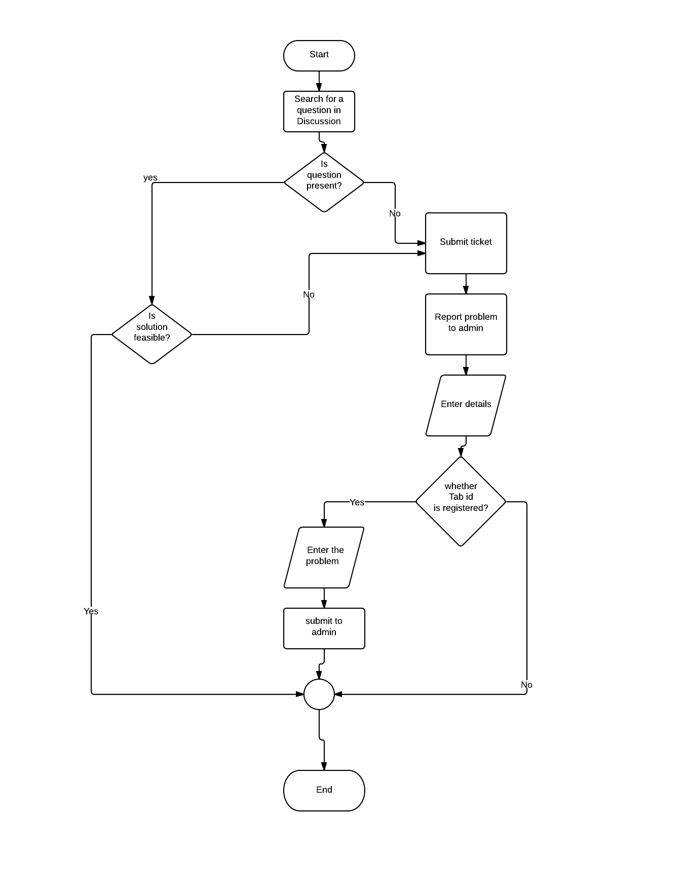Acknowledgement srs for aakashtechsupport 101 documentation flow chart for reporting a problem nvjuhfo Image collections