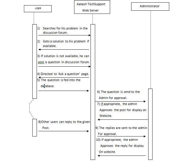 Acknowledgement srs for aakashtechsupport 101 documentation sequence diagram for discussion forums ccuart Image collections